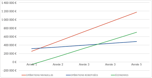 graph ROI calculator-FR